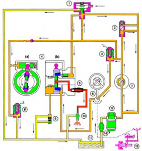 Sistema de alimentación de motores diesel