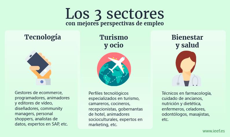 Los 3 sectores con más demanda de empleo: Tecnología, ocio y salud